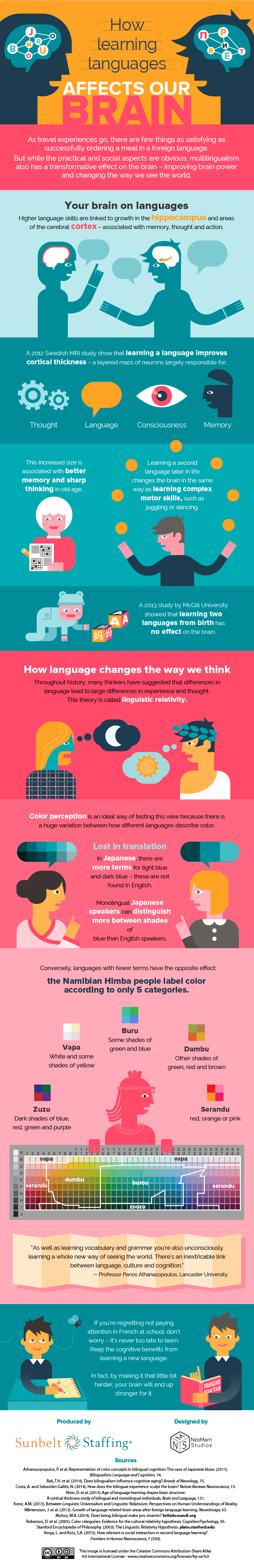 how language affects you Language impairment is one of the most common childhood disorders that you've never heard of it affects seven out of every 100 us children, delaying mastery of language skills in.