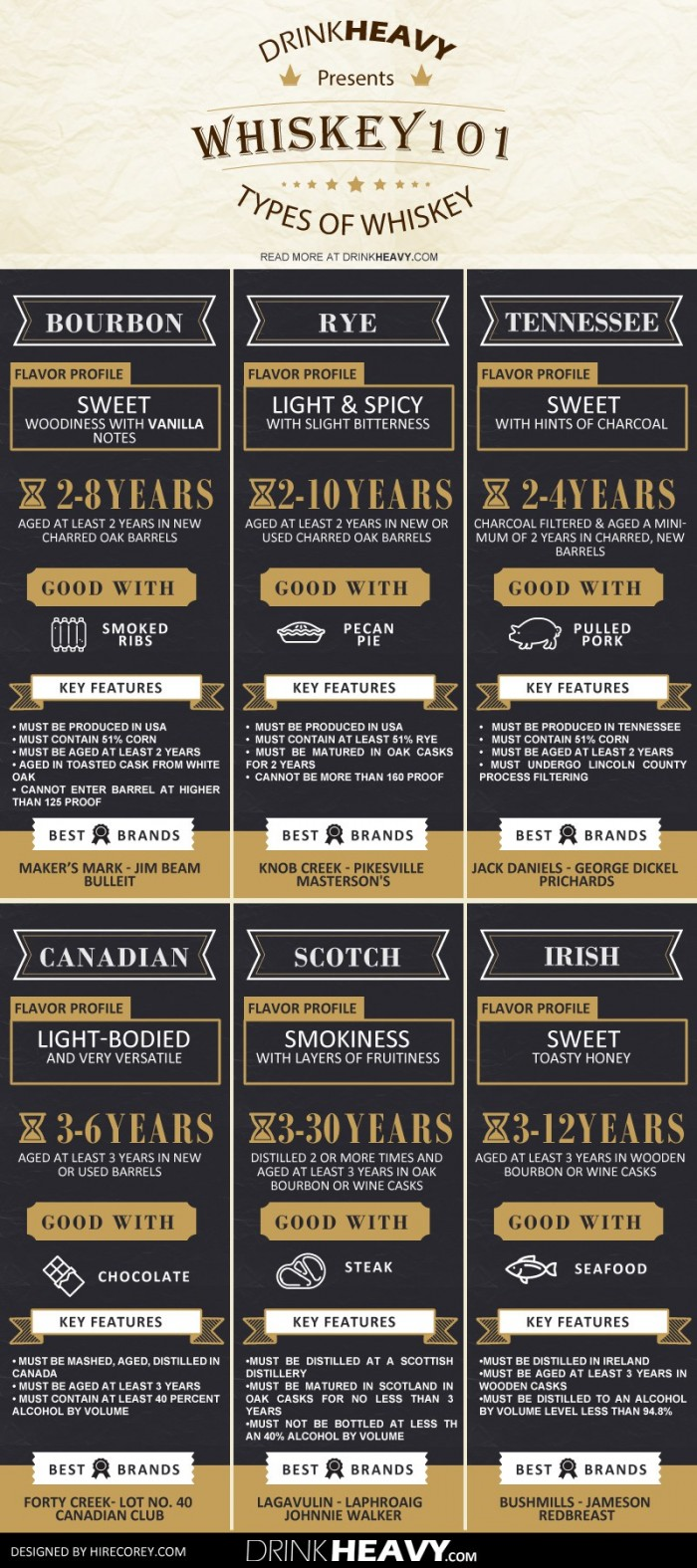 Whiskey101-Different-Types-Of-Whiskey-700x1575