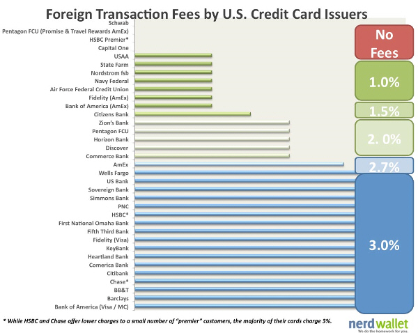 Foreign Transaction Fees by US Credit Cards