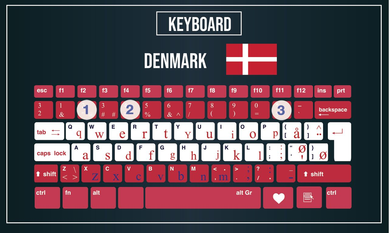 computer keyboards around the world