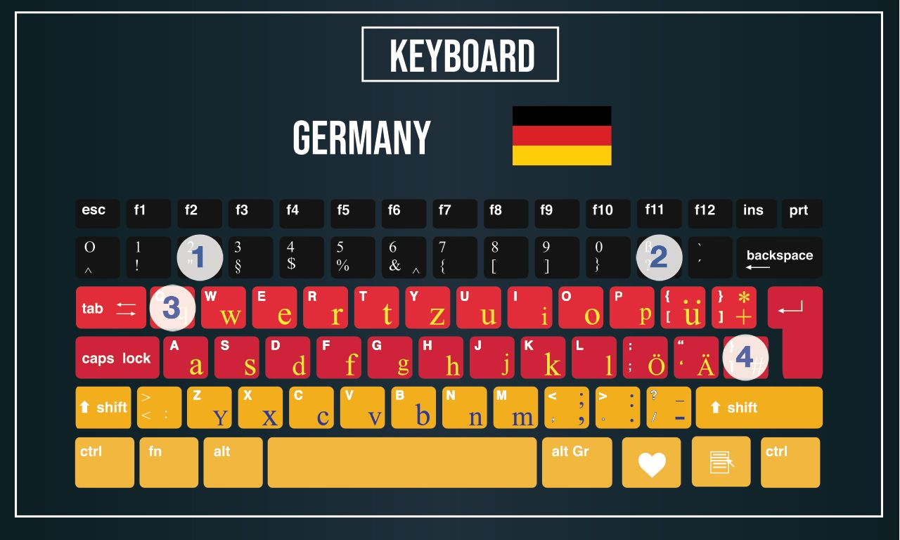 European keyboard