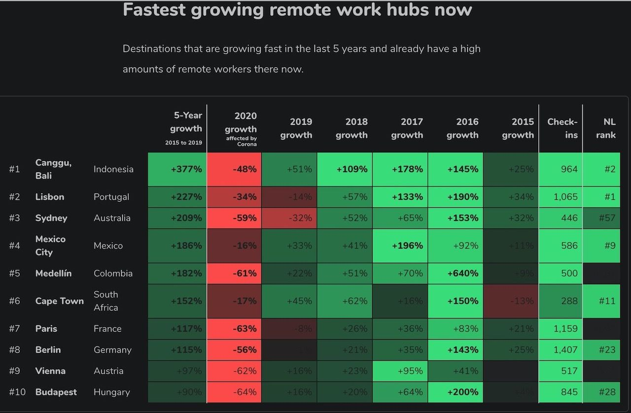 Charts shows the fastest-growing cities for remote work in the world 1