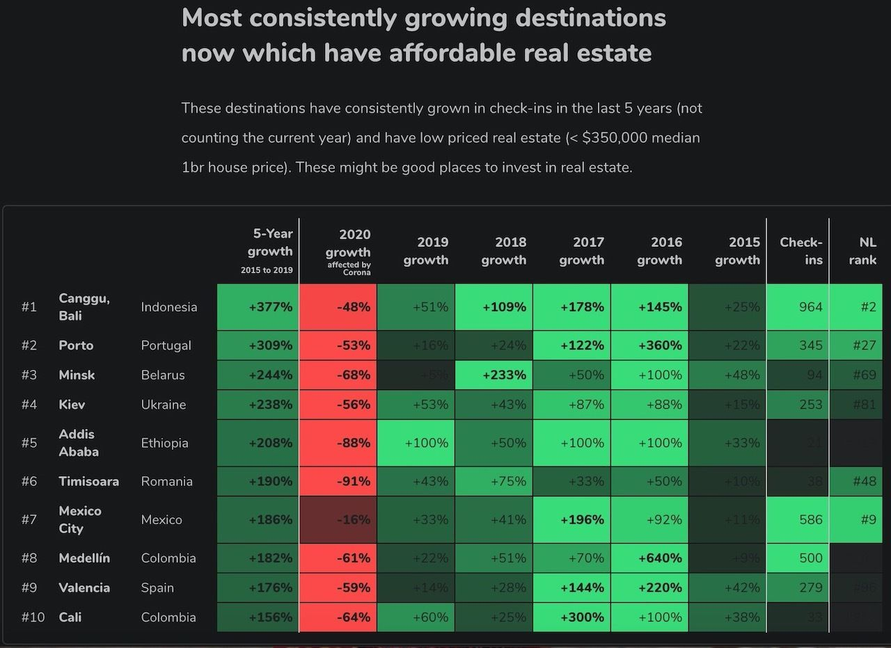 Charts shows the fastest-growing cities for remote work in the world 2
