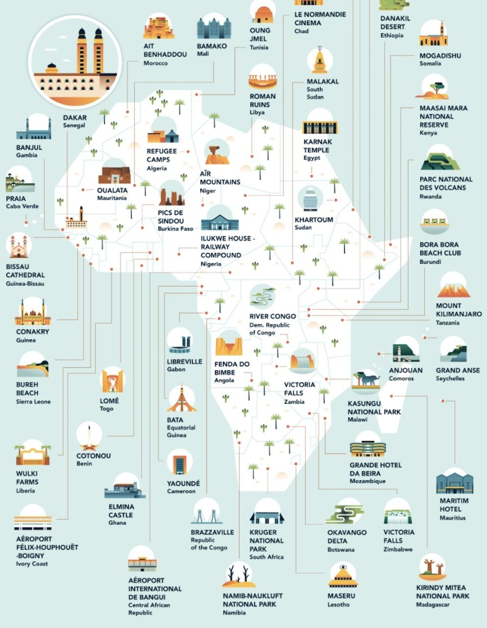 Most-filmed locations in every country, Africa